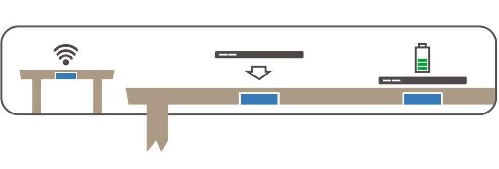 SCHMIDT verwandelt die Küchen-Arbeitsplatte mit Hilfe von Qi-Technologie in eine unsichtbare Ladestation. Das Endgerät einfach auf die Qi-Fläche legen und schon startet der Ladevor- gang. Lästiges Kabelsuchen ist somit Geschichte. Foto: SCHMIDT Küchen