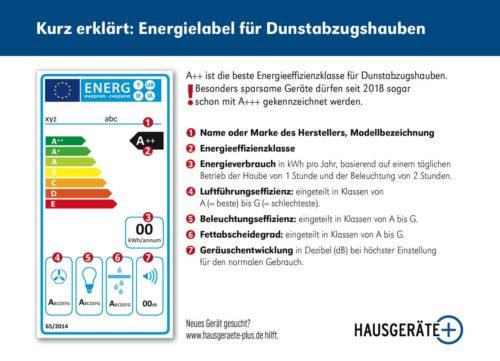 Energielabel erklärt